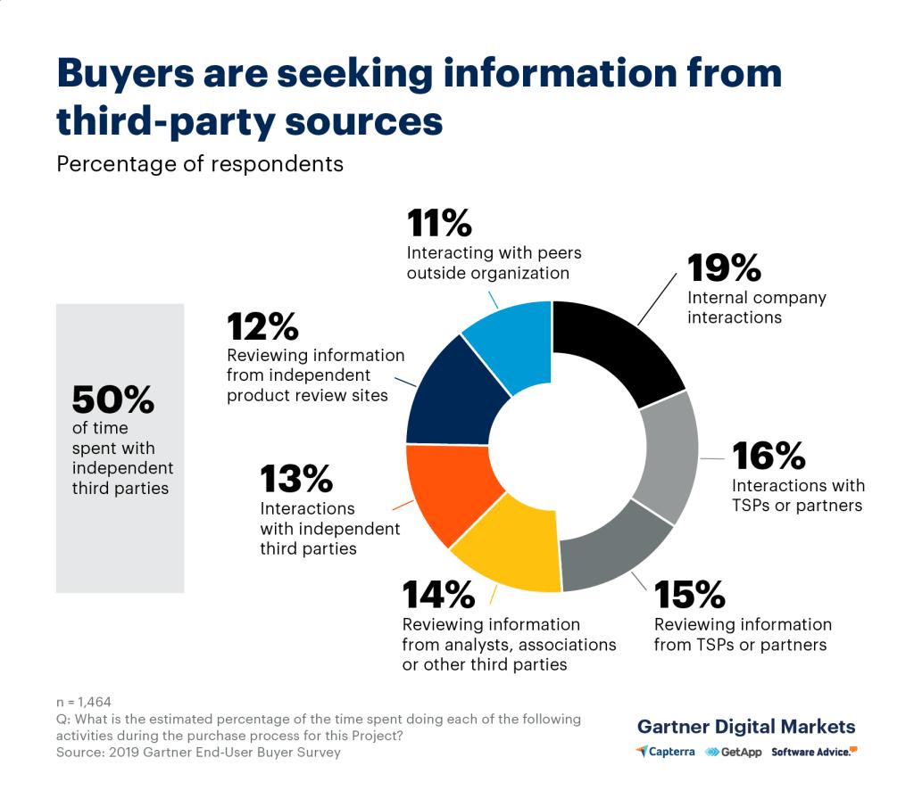 buyers seeking info