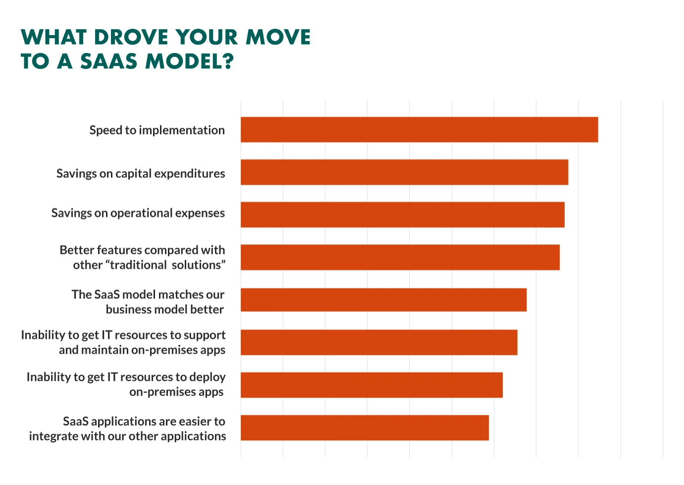 what drove your move to saas model