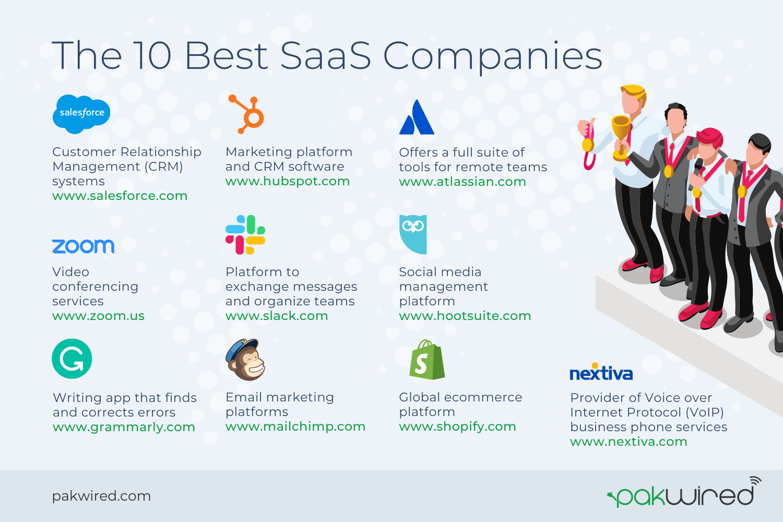 examples of popular saas companies