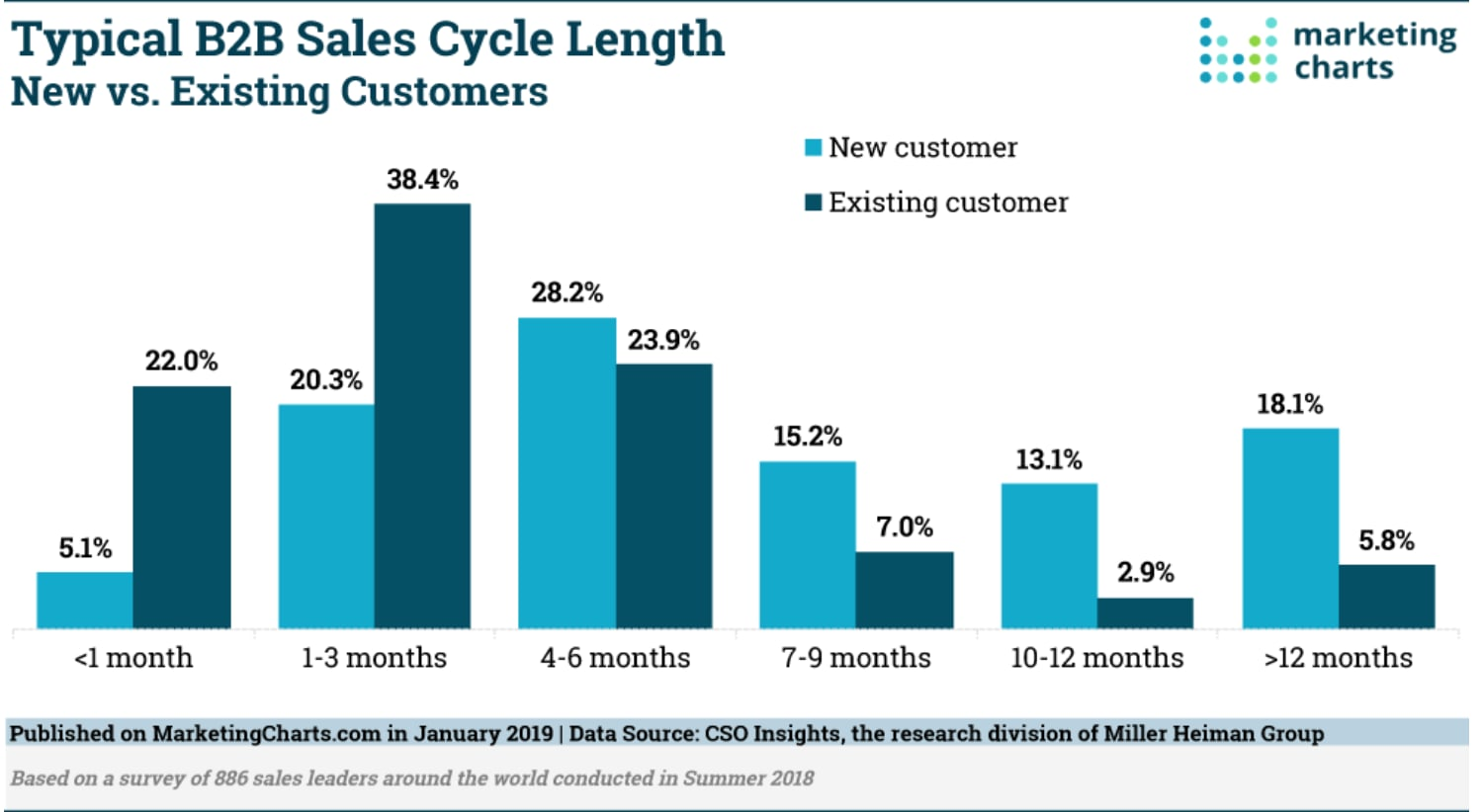 typical b2b sales cycle time