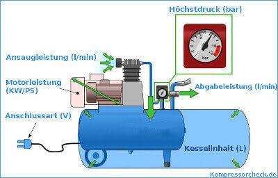 Kompressor Kennzahlen als Grafik aufgezeigt.