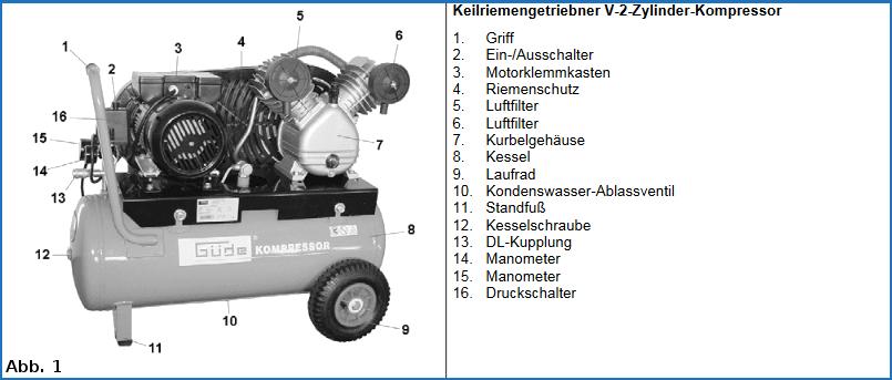 Kompressor Wartung an einem Güde Modell.