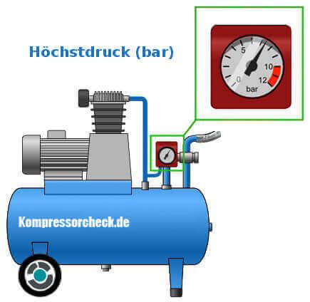 Luftdruck als Kompressor Kennzahl.