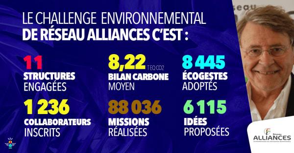 Réseau d'acteurs engagés : bilan du Challenge Environnemental de Réseau Alliances