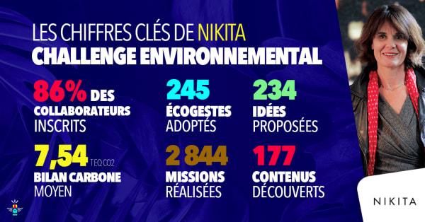 Entreprise Engagée : Nikita, agence de communication consciente, créative et agissante.