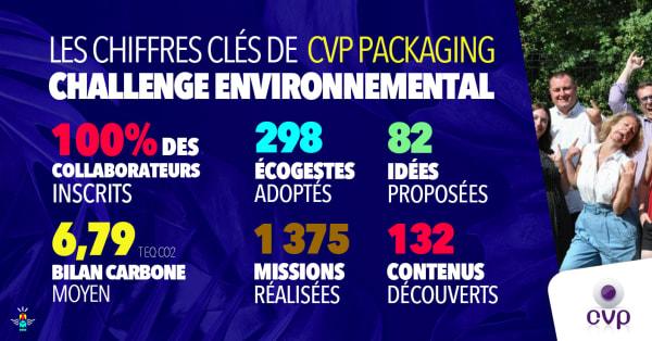 Entreprise Engagée : CVP Packaging, apporteur de solutions anticipatrices et quotidiennes dans le domaine du packaging