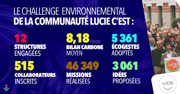 Réseau d'acteurs engagés : bilan du Challenge Environnemental de LUCIE