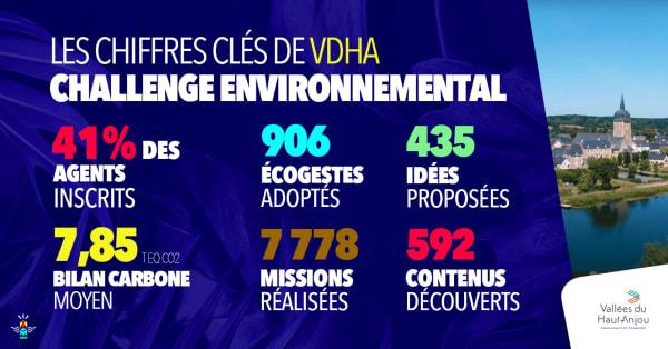 Communauté de Communes Engagée : Vallées du Haut-Anjou