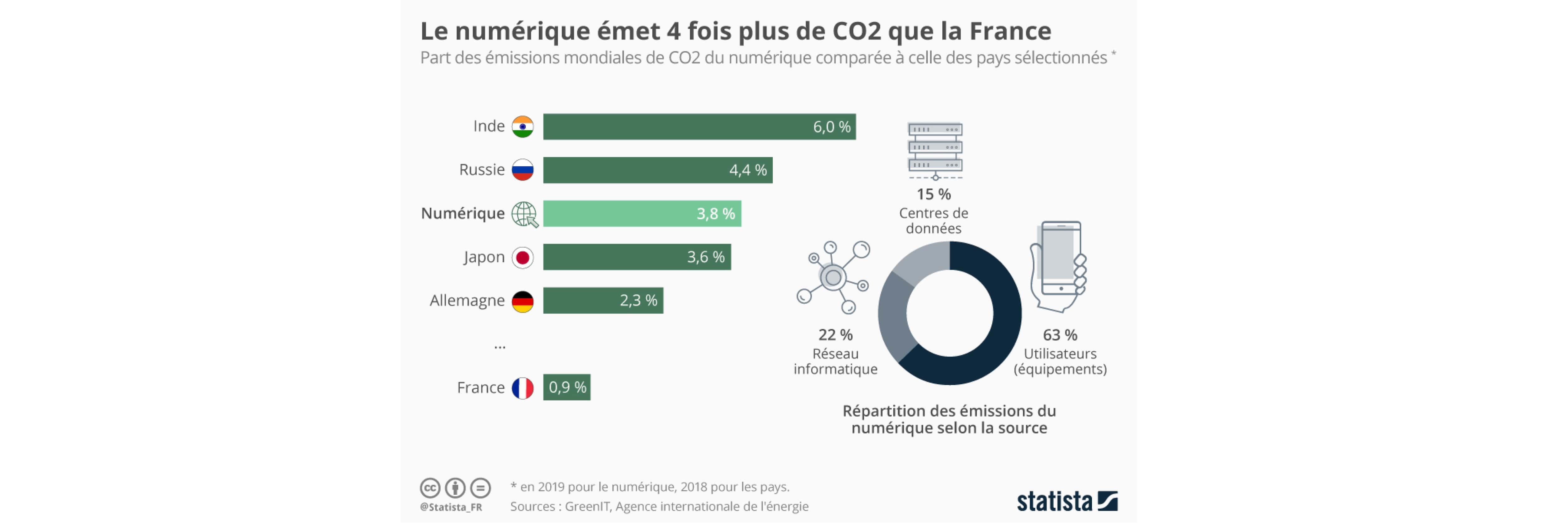 4% de l'empreinte carbone mondiale est imputée au numérique