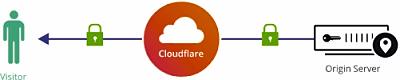 Azure App Service e Cloudflare com SSL Full (strict)