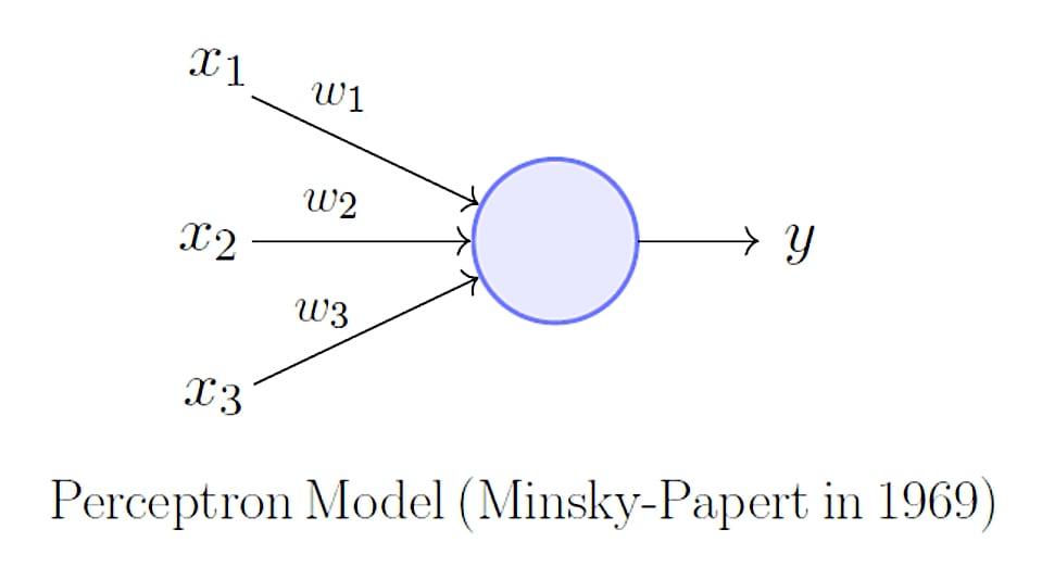 Começando com Machine Learning - Escrevendo um Perceptron