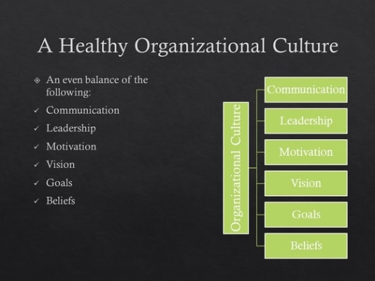 Organizational Values: Actions are Louder Than Words