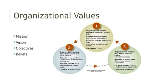 how personal organizational and cultural values In this lesson, you will learn what organizational culture is and how it dictates behavior in organizations you'll also explore the seven values.