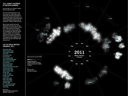 Final Poster - 2011 yearly calendar of meteor showers