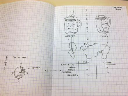 Caffeïne/drankjes (werktitel)