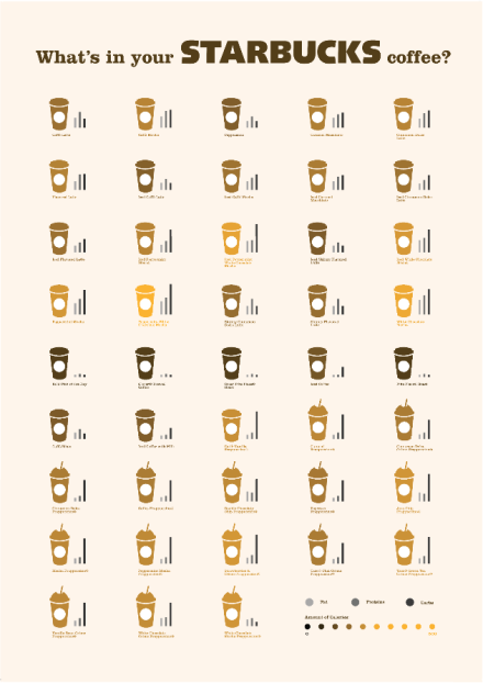 what's in your STARBUCKS coffee? (3)