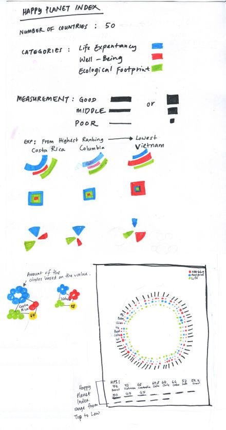 Happy Planet Index-Sketches
