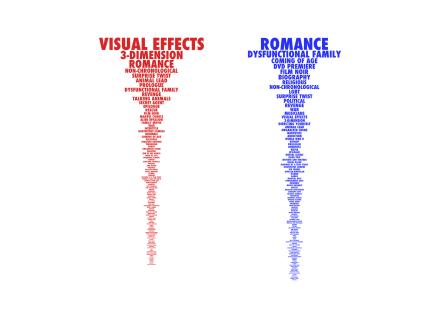 Movie Keywords: Poster