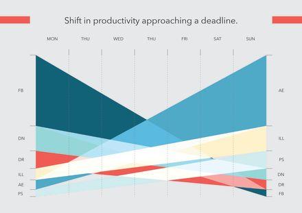 Shift in productivity, idea.
