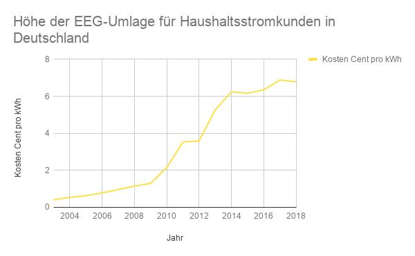 Entwicklung der EEG Umlage für Privatkunden in Deutschland