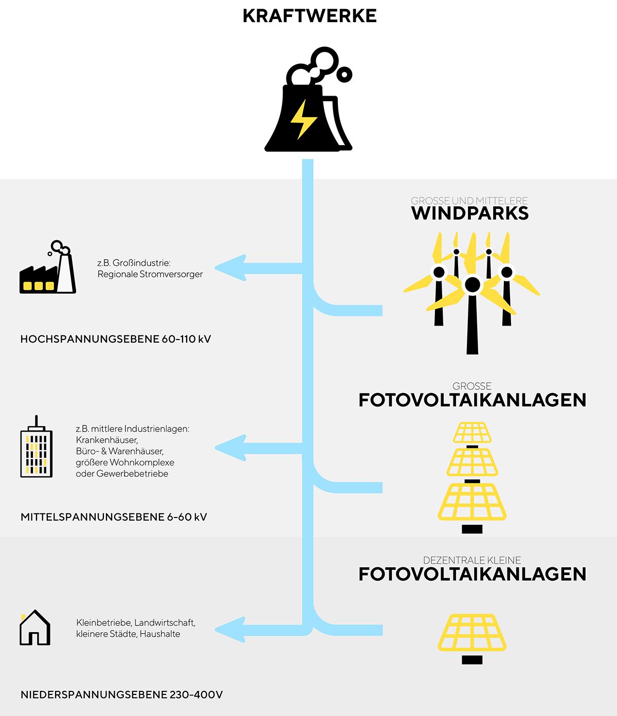 Groß Wie Funktioniert Der Dreiwegschalter Fotos - Der Schaltplan ...