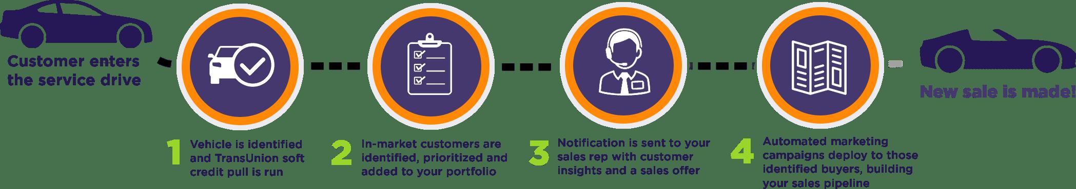 Market EyeQ Service Conquest Process