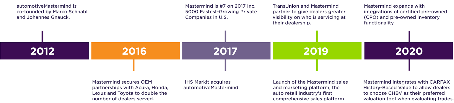 a timeline of automotiveMastermind history