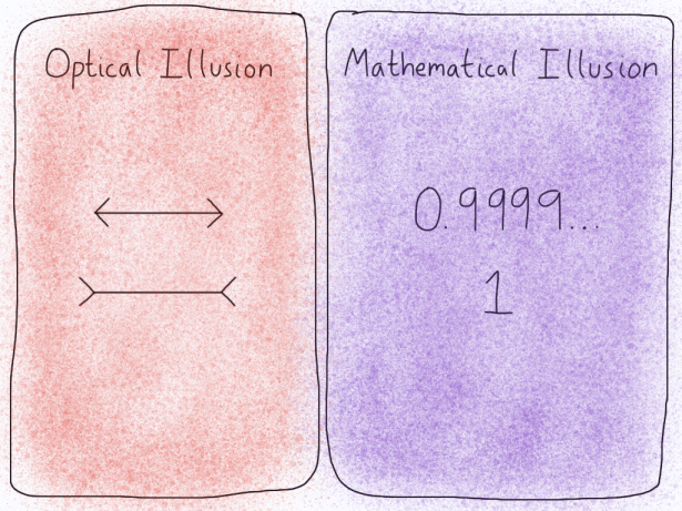Optical versus mathematical illusion.