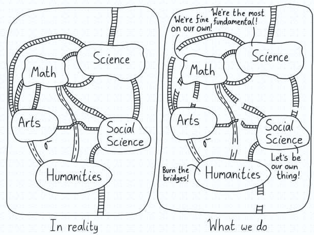 In the first panel, the various academic fields are interconnected. In the second, the connections have been severed between almost all of them, leading to more isolation.
