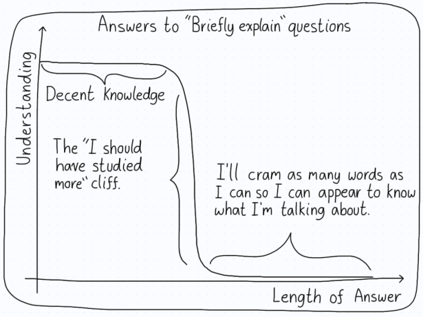 A graph showing the relationship between understanding and the length of an answer. Decent knowledge can be shown with concise answers, but there comes a huge cliff in which students start writing a lot to cover up their ignorance.