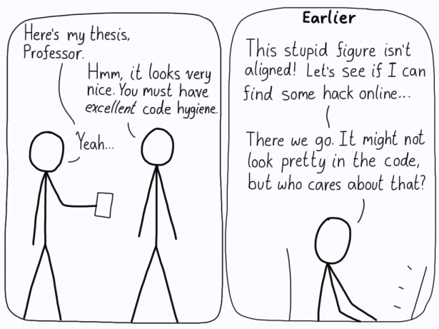 A student hands in his thesis, and the supervisor is impressed by the formatting of it. They comment that the student must have very clean code. In the second panel, we see the student struggling to get a figure aligned, and looking for a hack that will fix it, not caring about the code looking ugly.