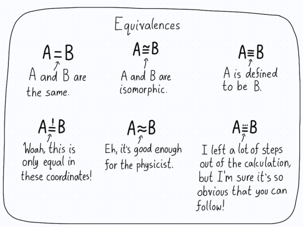"Various definitions of equivalence in mathematics, including the regular ""equals"", ""isomorphism"", ""definition"", ""only valid in a coordinate system"", ""approximation"", and ""the author left a lot of steps between these two lines, but you'll figure it out!"""