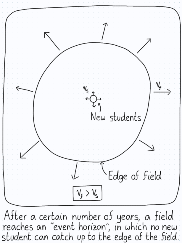"After a certain number of years, the speed at which the ""edge"" of a field recedes from view exceeds the speed at which a student can catch up."
