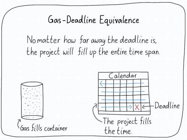 A gas fills its container, while a project fills up the time until the deadline.