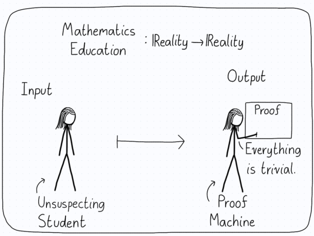 A function from reality to reality. As an input, an unsuspecting student. As an output, a proof machine.