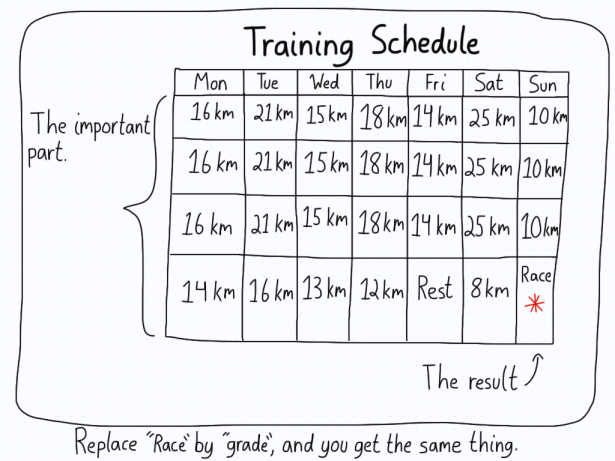 "A training schedule for a runner is shown, with the run required for each day. At the end, a race is marked. This is the difference between the important part (the training) and the results (the race). The same is true if you replace ""race"" by ""grades""."