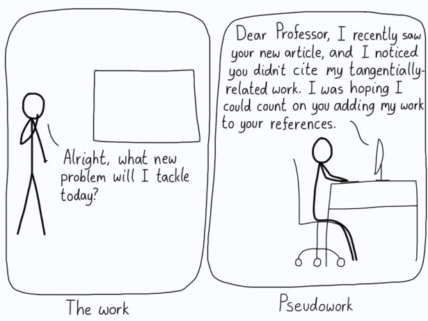 The first panel shows a researcher thinking about new problems to solve. The second panel shows them searching online in order to ask for citations. Work versus pseudowork.