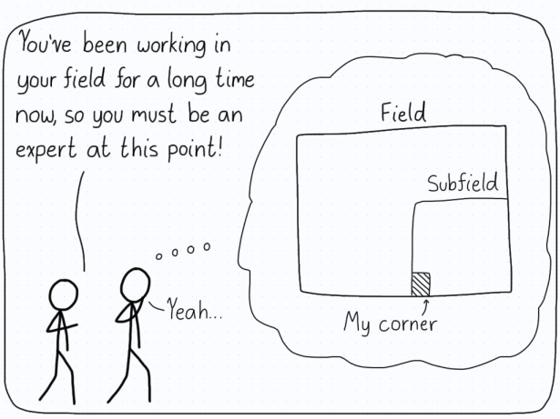 A scientist walks with a friend, who remarks that they must be an absolute expert in their field after studying it for years. A thought bubble emerges showing how their specialty a corner of a corner of a field.