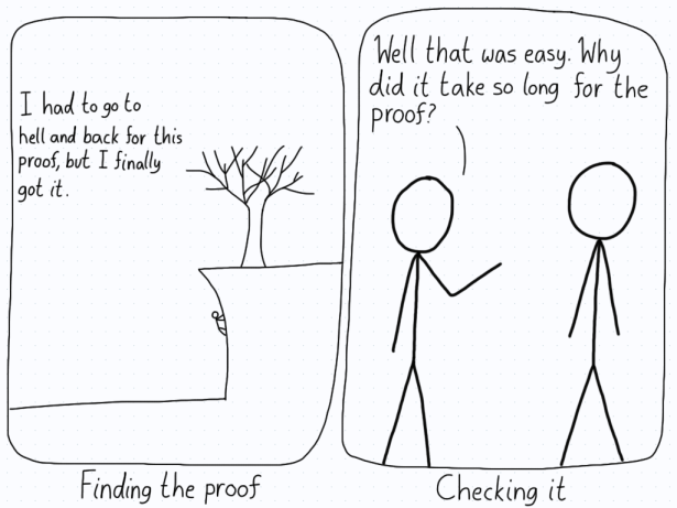 In the first panel, a person climbs a sheer cliff to search for a proof. In the second panel, another person wonders why it took so long when checking the proof was easy.