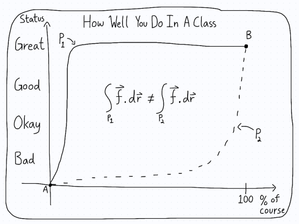 Graph of the status in your class versus how much of the course is done. The integral isn't zero around the loop.