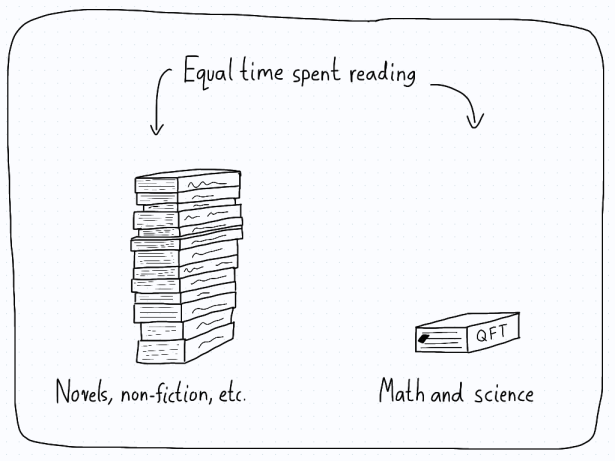 It takes a lot longer to read a mathematics or science book than other books.