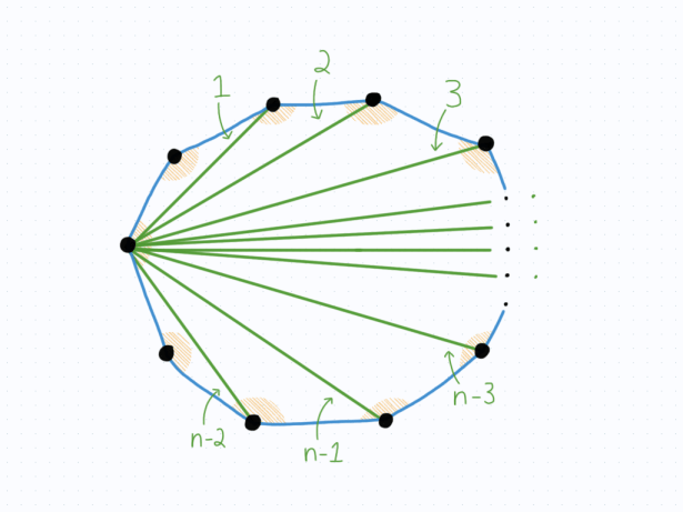 Demonstrating that there are n-2 triangles in the polygon.