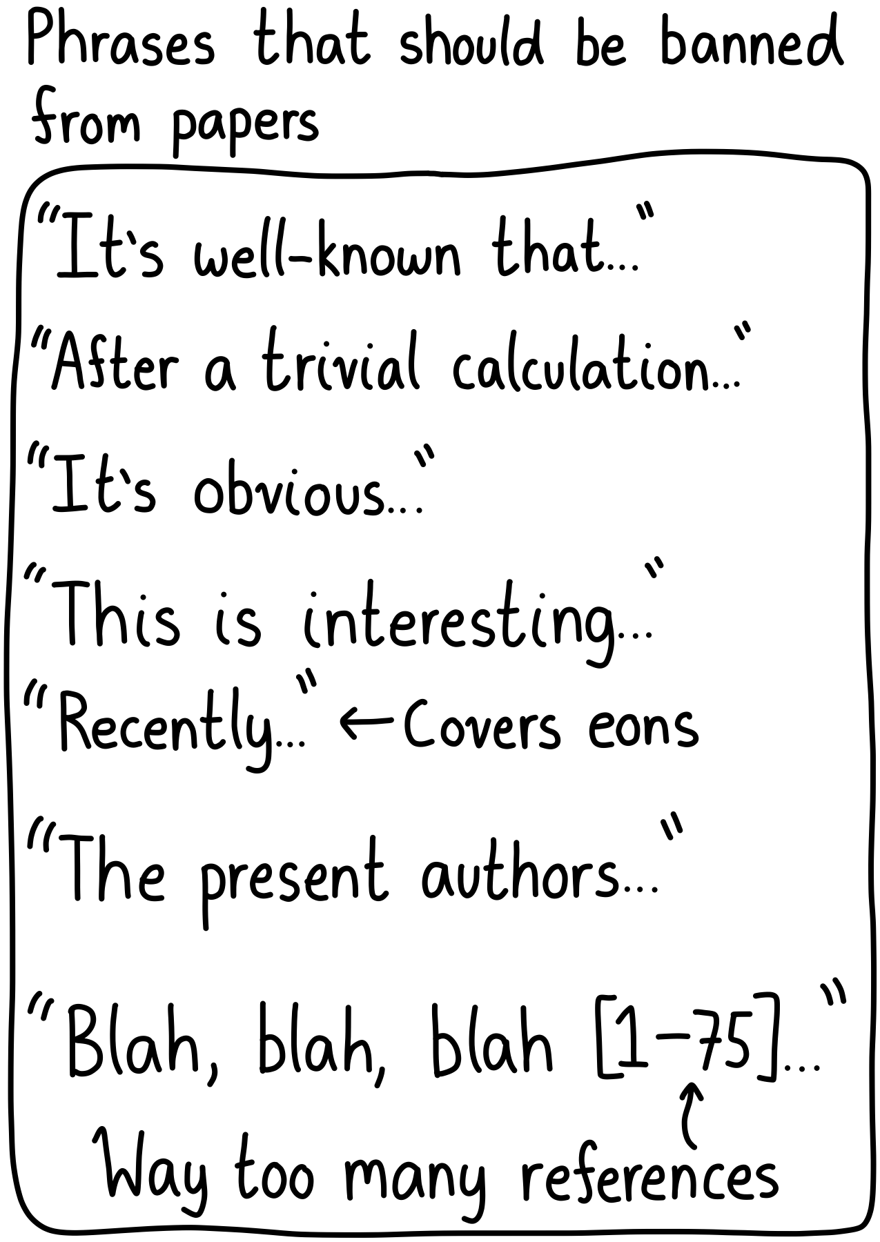 """Phrases that should be banned from papers: """"It's well-known that..."""", """"After a trivial calculation..."""", """"It's obvious..."""", """"This is interesting..."""", """"Recently, ..."""", """"The present authors ..."""", """"Blah, blah, blah (1-75) ..."""" (Way too many indices)."""