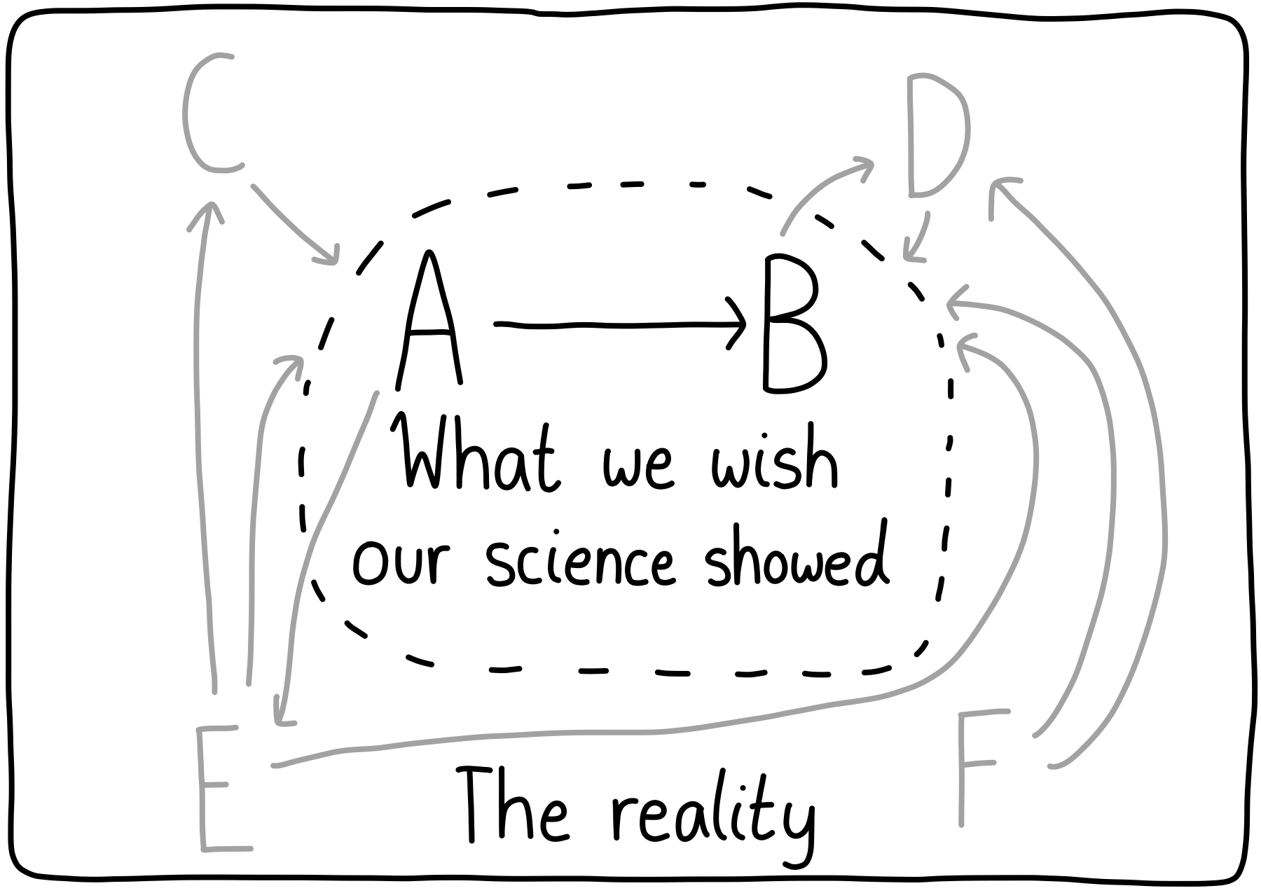 Events A, B, C, D, E, and F in a diagram with their causal links. We want to only see that A implies B, but really there are a lot of confounding causes.
