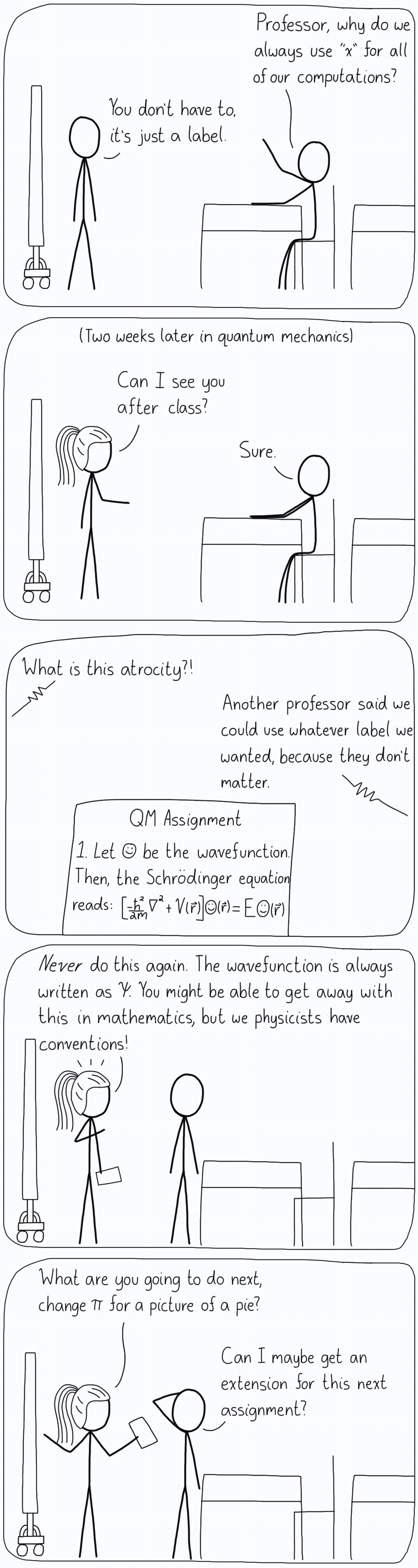 "First panel. Student: ""Professor, why do we always use 'x' for all of our computations?"" Professor 1: ""You don't have to, it's just a label."" Second panel, two weeks later in quantum mechanics. Professor 2: ""Can I see you after class?"" Student: ""Sure."" Third panel, Professor 2 pointing to the student's homework, which replaced the standard symbol for the wavefunction with a smiley face. Professor 2: ""What is this atrocity?!"" Student: ""Another professor said we could use whatever label we wanted, because they don't matter."" Fourth panel. Professor 2: ""Never do this again. The wavefunction is always written as psi. You might be able to get away with this in mathematics, but we physicists have conventions!"" Fifth panel. Professor 2: ""What are you going to do next, change pi for a picture of a pie?"" Student scratching their head: ""Can I maybe get an extension for this next assignment?"""