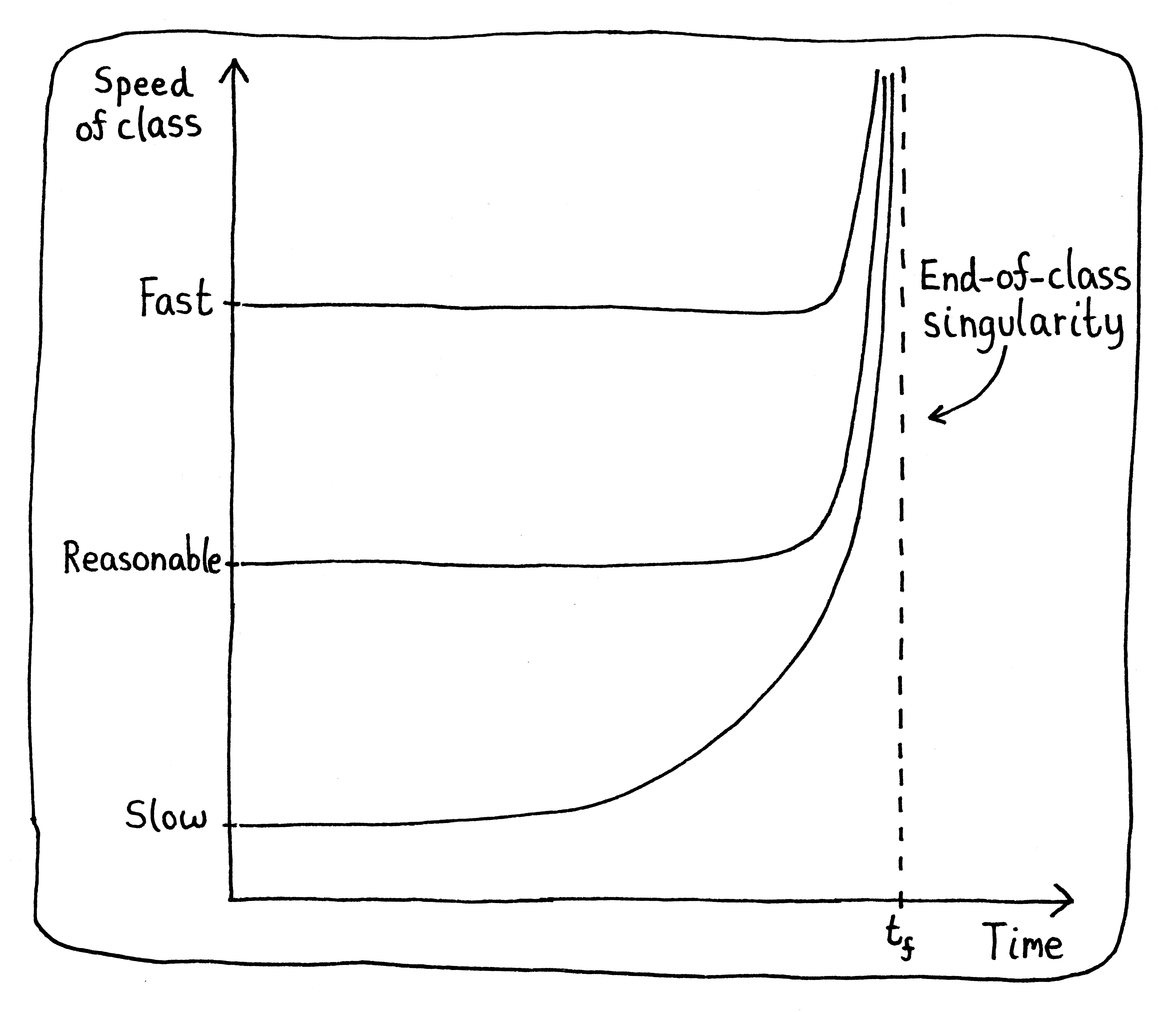 A graph showing that no matter how fast a teacher goes in class, there's always room for them to speed up.