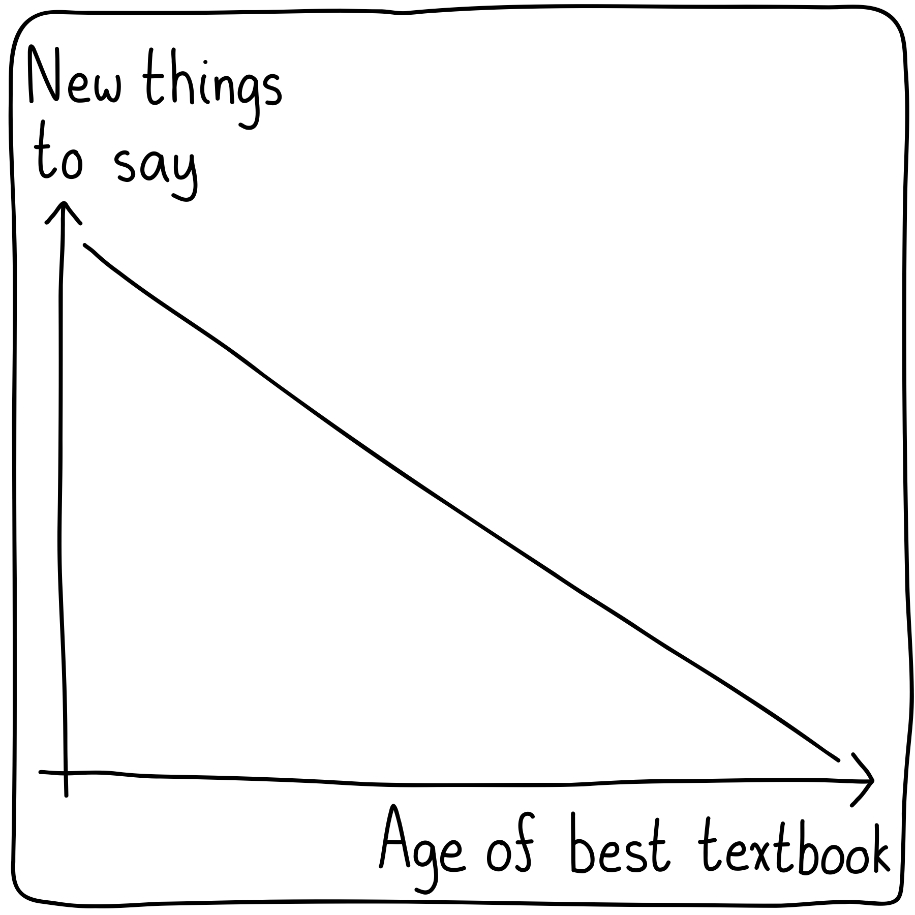A plot of new things left to be said versus the age of the best textbook. As the best textbook gets older, there are fewer and fewer things left to say.