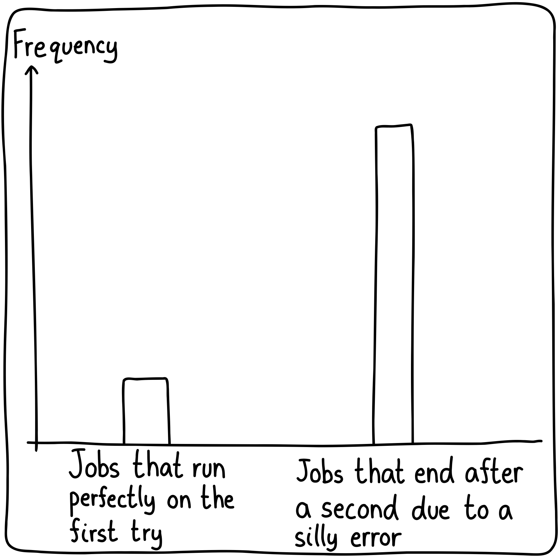 Two bars in a bar graph. The short one represents the jobs that launch and run without errors on the first try, and then a much larger bar represents the the jobs that end after two seconds from a silly typo.