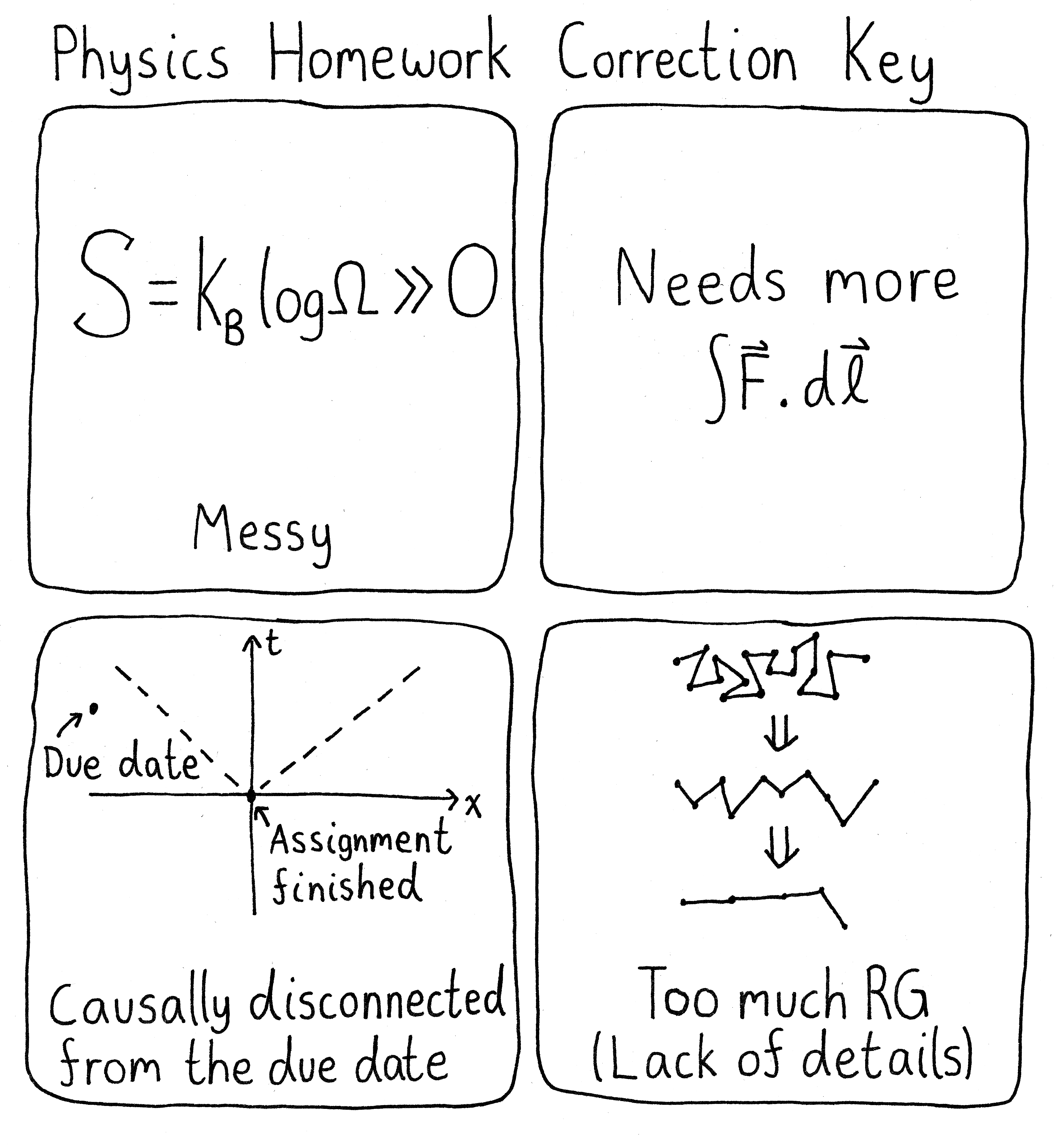 The various reasons to take points off of a physics homework assignment.