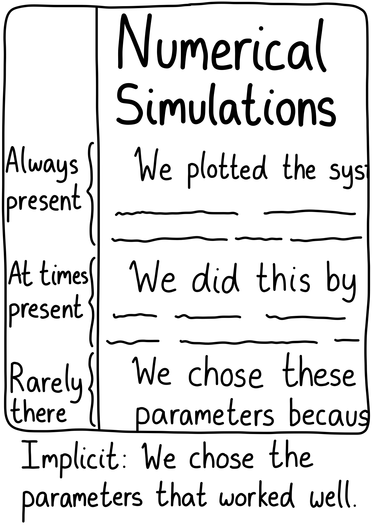 A section of a paper on numerical simulations. Authors will always talk about what they plotted, sometimes talk about how they did things, and rarely give details on why they chose the parameters they did.